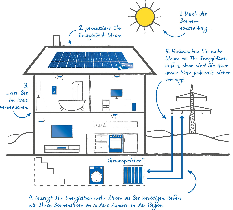 Solarmodule und Stromspeicher